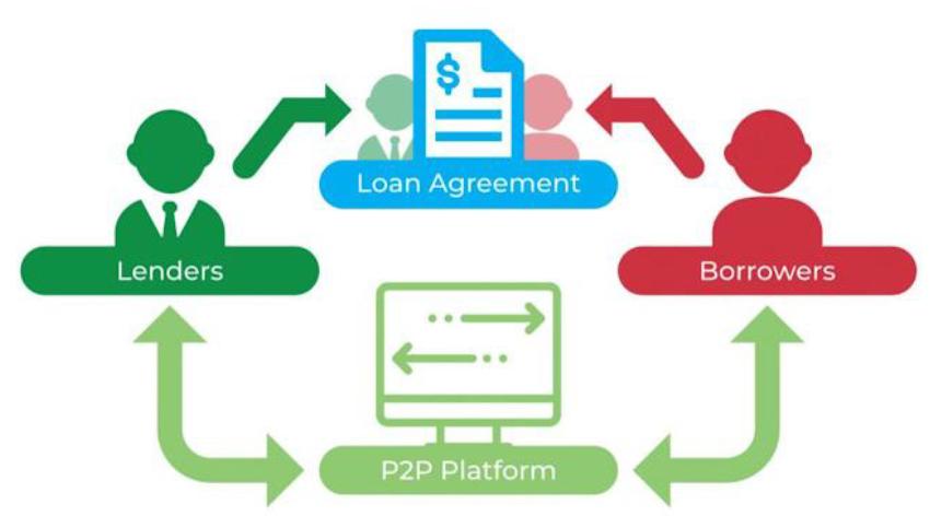 Skema P2P Lending